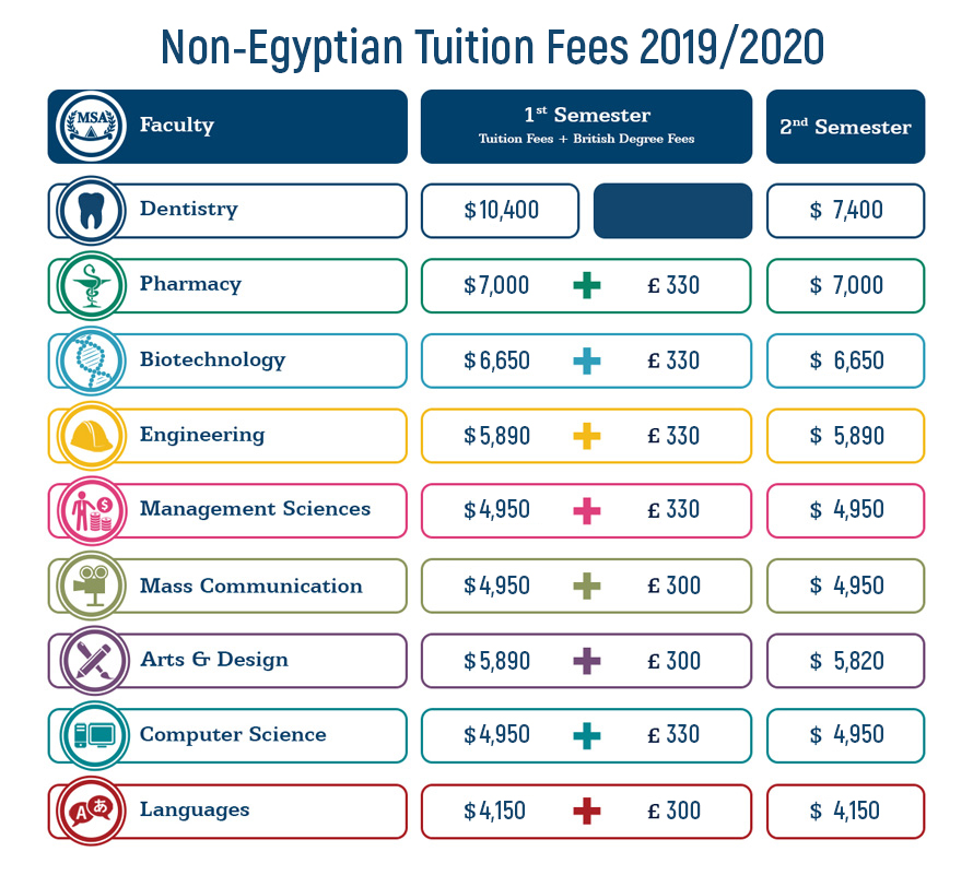 MSA University - Tuition Fees 2019 - 2020 for International Students